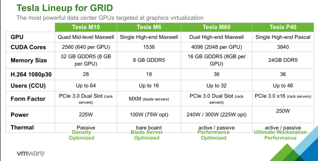 Tesla Lineup for GRID  The most powerful data center GPUs targeted at graphics virtualization  Tesla MIO  Tesla MG  GPI-J  CUDA Cores  Memory Size  H.264 1080p30  Users (CCU)  Form Factor  Power  Quad Mid-level Maxwell Single High-end Maxwell  2560 (640 per GPIJ)  32 GB GDDR5 (8 GB  per GPU)  28  Up to 64  PCIe 3.0 Dual Slot (rack  servers)  225W  1536  8 GB GDDR5  18  Up to 16  (blade servers)  IOOW (75W opt)  Tesla M60  Dual High-end Maxw  4096 (2048 per GPI  16 GB GDDR5 (8GB I  GPU)  36  Up to 32  PCIe 3.0 Dual Slot  servers)  240W / 300W (225W
